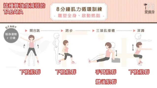 體重控制5 : 運動與體重控制
