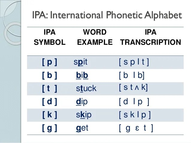 Phonetic Transcription Exercises