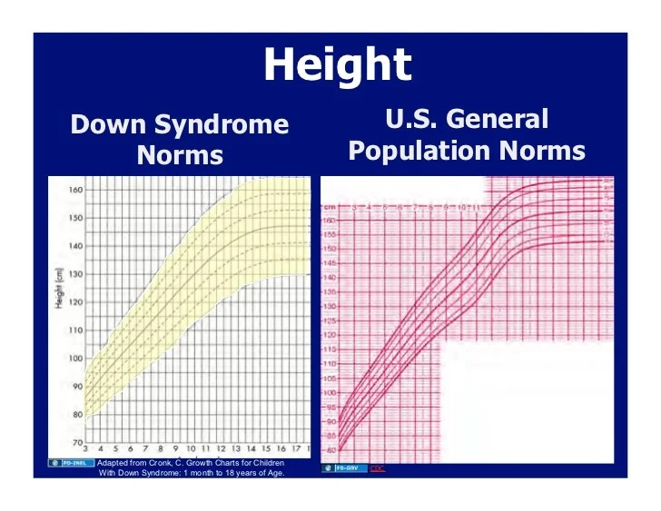 Turner Syndrome Growth Chart S