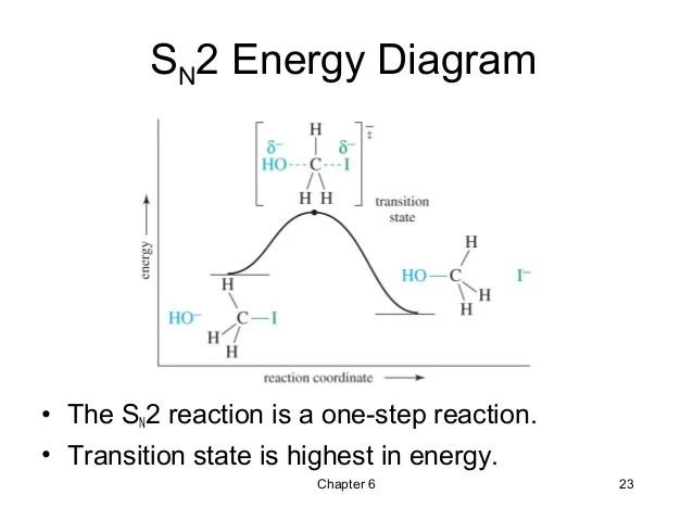energy profile diagram of sn1 and sn2 reactions wiring diagrams lighting circuits australia 06 - alkyl halides ,nucleophilic substitution elimination wade