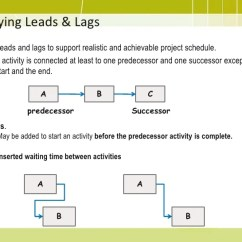 Precedence Diagram Example Network Wiring For A Honeywell Thermostat Diagrams Heat Pmp Training - 06 Project Time Management2