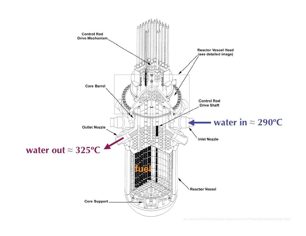water in ≈ 290ºC water