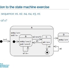 Sequence Diagram Exercises And Solutions 1995 Isuzu Rodeo Modeling Objects Interaction Via Uml Diagrams Software Desi 47 Vrije Universiteit Amsterdam Solution To The State Machine Exercise Event