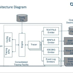 Mainframe Architecture Diagram Nissan Pathfinder Wiring Debugging And Diagnostics With Visual Cobol
