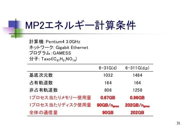 CMSI計算科學技術特論A(15) 量子化學計算の大規模化2