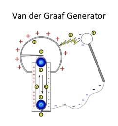 van der graaf generator diagram [ 1024 x 768 Pixel ]