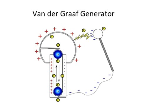 small resolution of van der graaf generator diagram