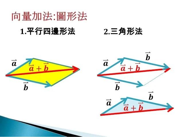 高中物理數學08向量加減法