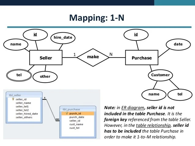 Database Concept  ERD Mapping to MS Access