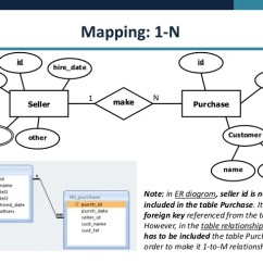 How To Make An Er Diagram For Database Kenmore Electric Dryer Wiring Concept - Erd Mapping Ms Access
