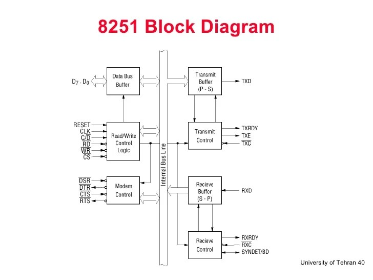 uart timing diagram 1997 buick lesabre radio wiring 8251 08 serial