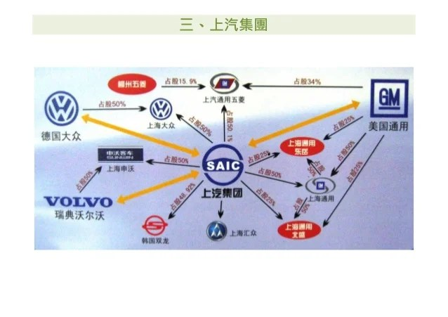 中國汽車銷售量與汽車集團介紹(Eldon)