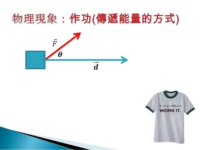 高中物理數學09向量乘法 內積