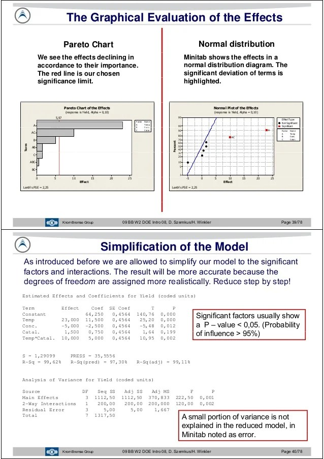minitab pareto diagram wiring for two 3 way dimmer switches javier garcia - verdugo sanchez six sigma training w2 design of e…