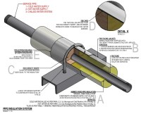 Pipe Insulation System