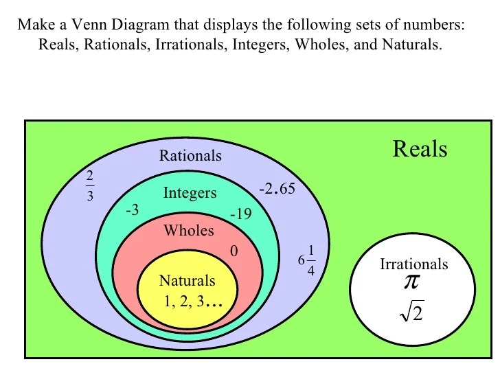 venn diagram for real number system reversing split phase motor wiring 1.1 numbers and operations