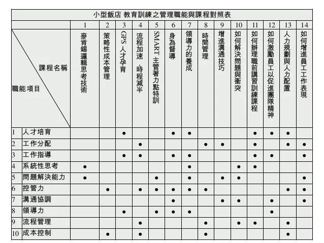 「餐旅業職能系統之建構」專案計畫1026