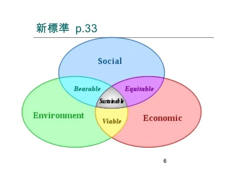 可持續發展(1):固體廢物處理