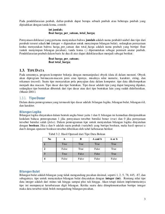 Bilangan Bulat Yang Tidak Mengandung Bilangan Pecahan Decimal Disebut.. : bilangan, bulat, tidak, mengandung, pecahan, decimal, disebut.., Variable, Identifier, Dan_tipe_data