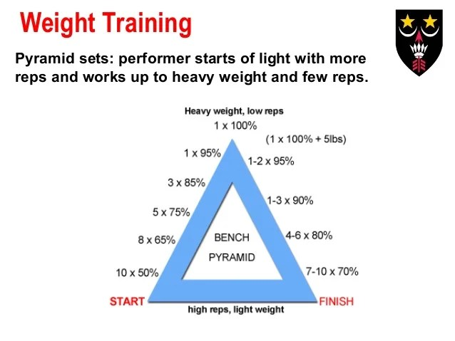 1 1 4 Methods Of Training Ktu