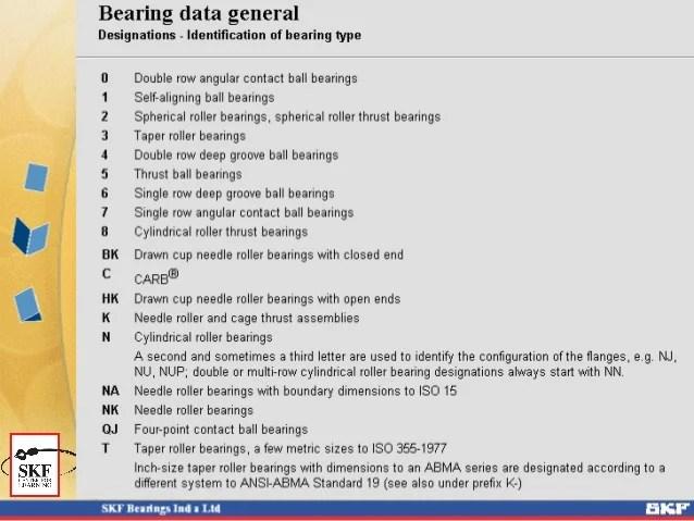 5 Digit Bearing Nomenclature