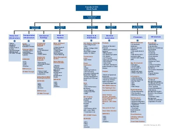 also epc solutions organisation chart rh slideshare