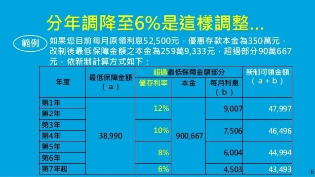 政院版軍人年改 起支俸率55%加2%