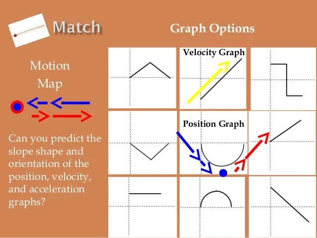 slope orientation diagram 1999 bmw z3 alarm wiring diagrams 1 2012 ppt semester matching review graph options motion map can you predict the shape and of position velocity acceleration graphs