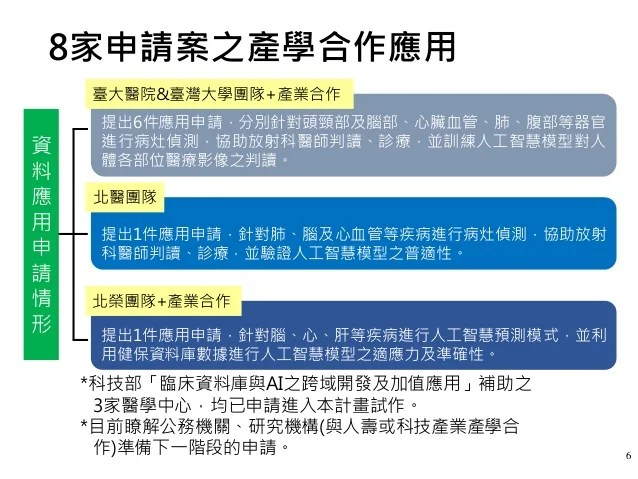 20190822(懶人包)衛福部:「全民健保資料庫應用服務」