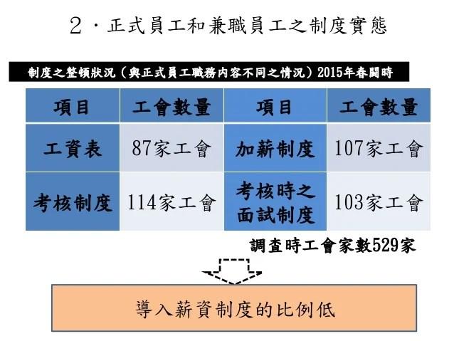 致力修正正職員工和兼職員工會員薪資之差異(UA ZENSEN)