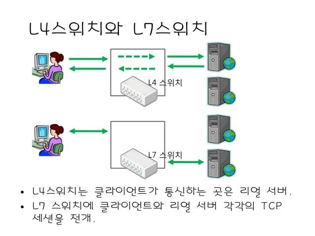 서버 인프라를지탱하는기술(1.3.1.4)