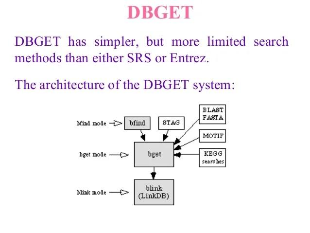 Example linkdb also data retrieval systems rh slideshare