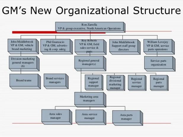General motors organizational structure type for General motors asset management corp