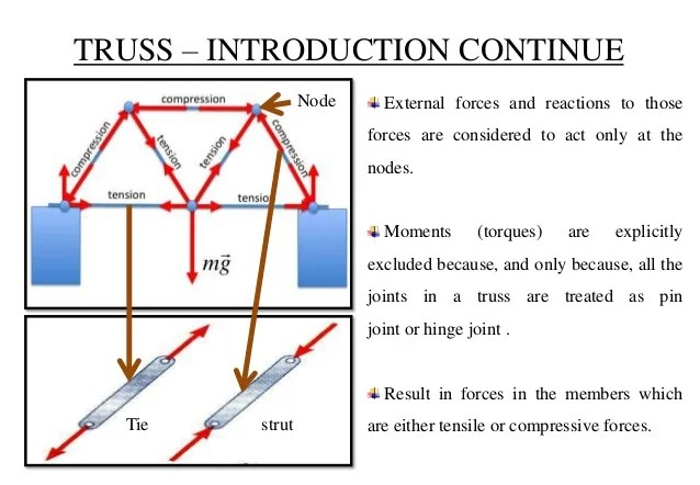 truss tension and compression diagram narva relay wiring presentation based on frame