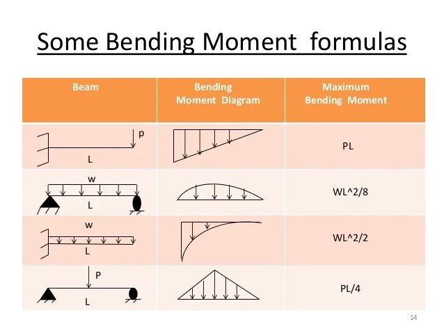 bending moment diagram for simply supported beam 2001 kenworth w900 wiring diagrams 13 14 some formulas maximum