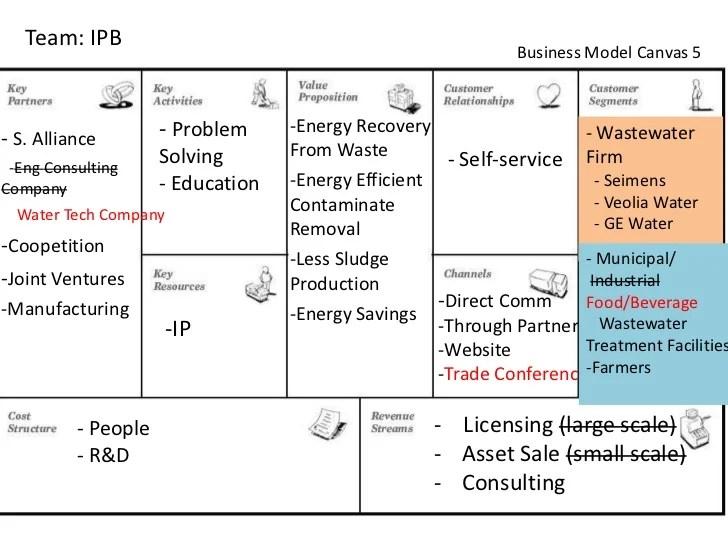 Team Ipb Business Model Canvas