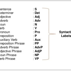 Diagram Prepositional Phrases Wiring Plc Omron 10 Syntax