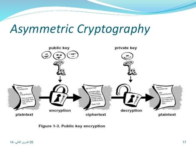 asymmetric cryptography