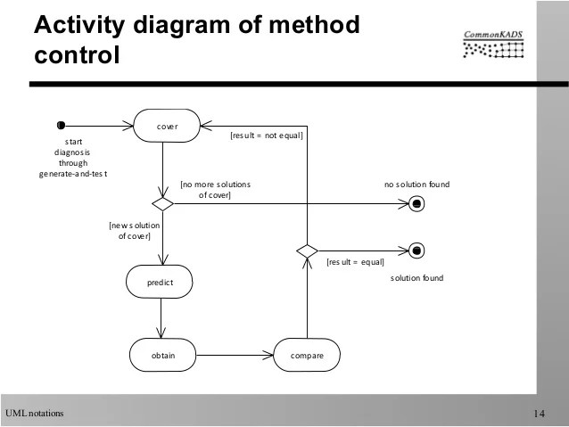 activity diagram object flow