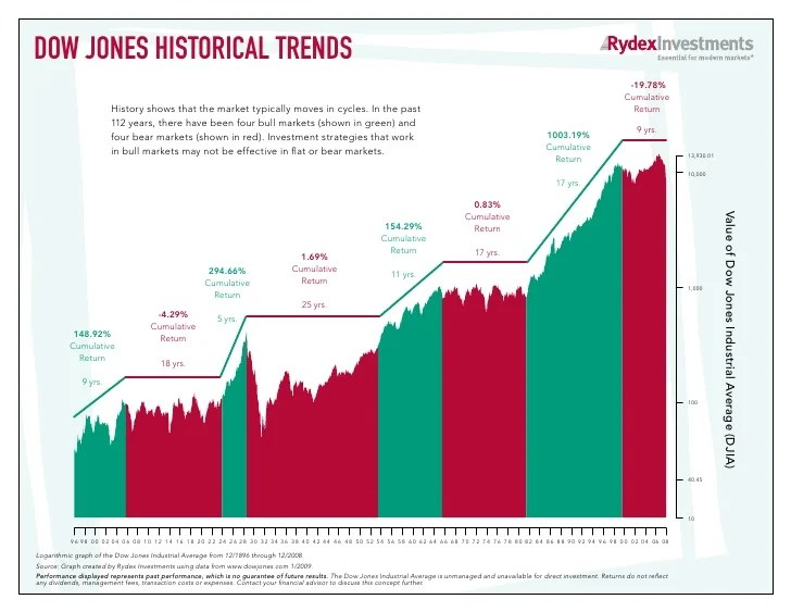 also year dow chart rh slideshare