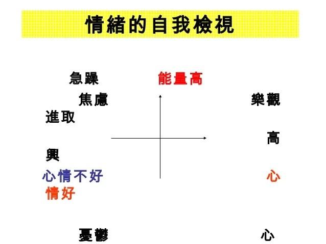 東華大學-情緒管理與壓力紓解-詹翔霖教授