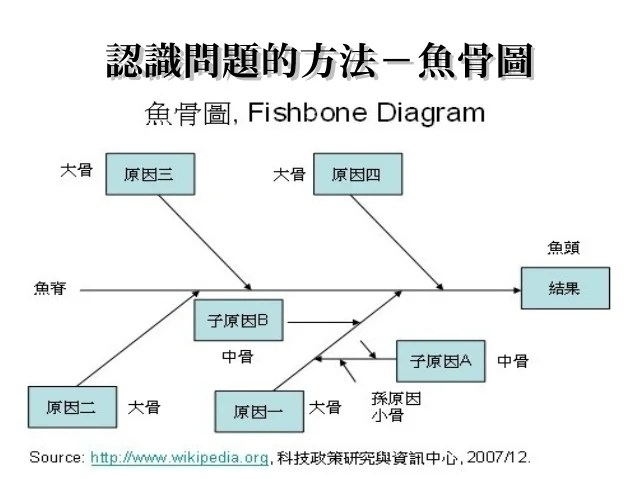 問題分析與解決(一) 中小企業中心 黃英祥_1011101