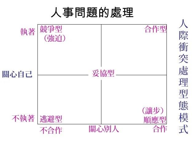 102.07. 中高階主管管理才能訓練班-詹翔霖教授-公開班