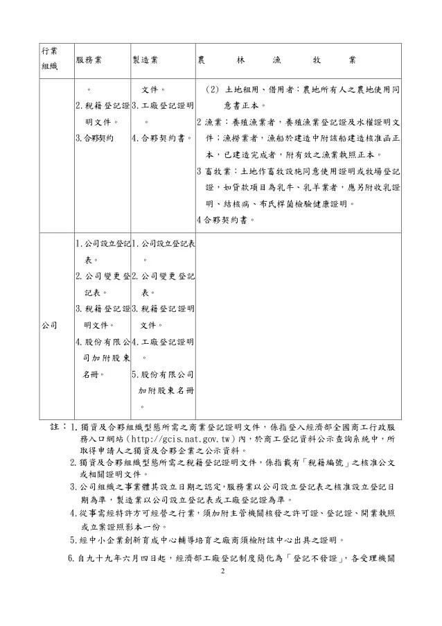 102 青年創業貸款要點-附表二-詹翔霖教授