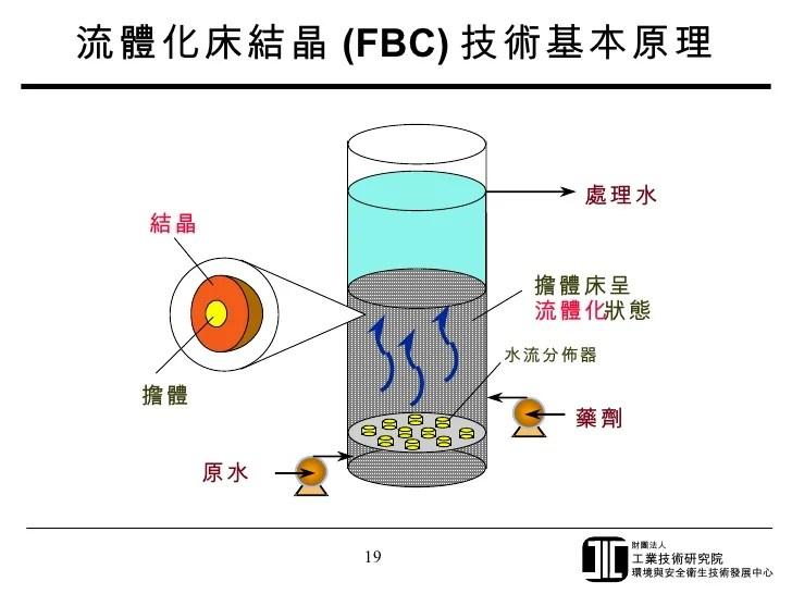 半導體及光電廢水處理技術概論