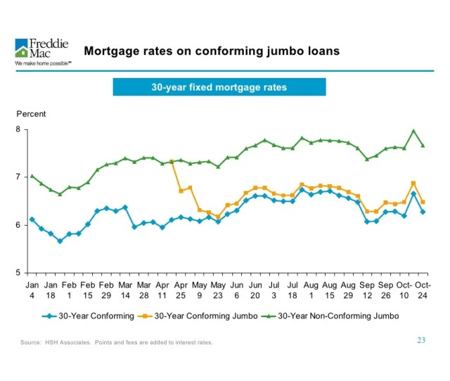 Mortgage Rates On Conforming Jumbo Loans