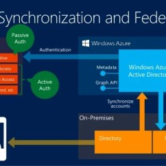 Microsoft Infrastructure Diagram 2006 Impala Radio Wiring Office 365 Directory Synchronization And Federation Options