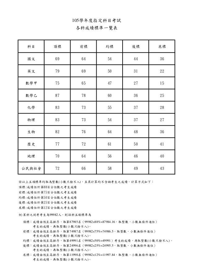 105年大學指考五標成績表