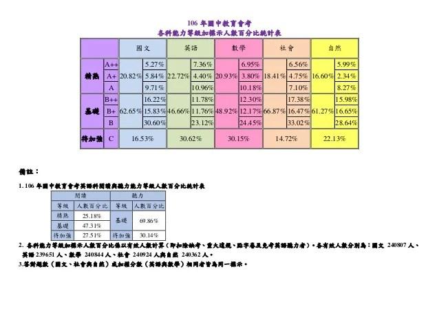 106年國中教育會考各科能力等級加標示人數百分比統計表
