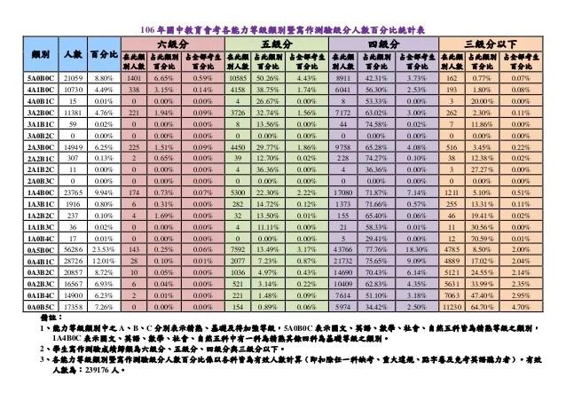 106年國中教育會考各能力等級類別暨寫作測驗級分人數百分比統計表
